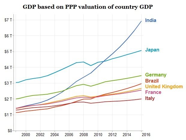 Graph showing GDPs of world's leading economies (not including 1st, 2nd - China, U.S.).